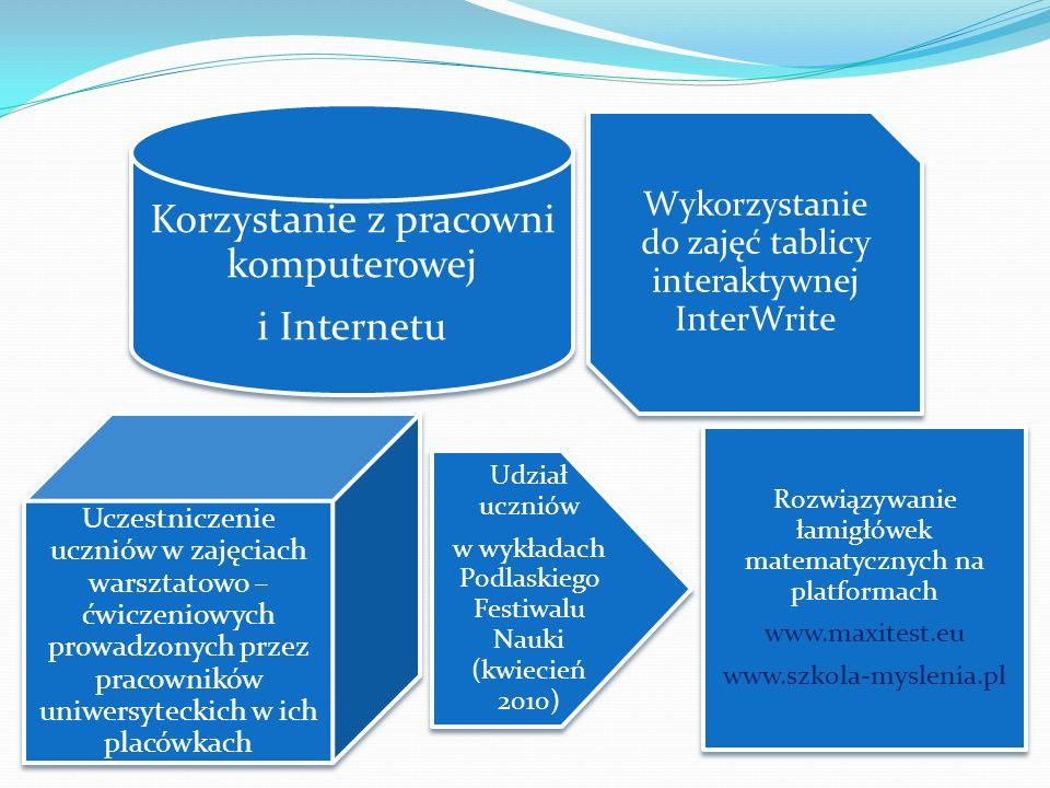 Korzystanie z pracowni komputerowej i Internetu Wykorzystanie do zajęć tablicy interaktywnej InterWrite Uczestniczenie uczniów w zajęciach warsztatowo