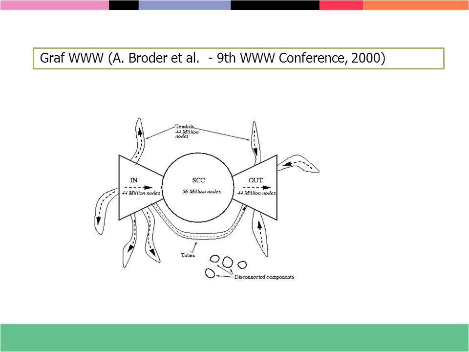 Graf WWW (A. Broder et al. - 9th WWW Conference, 2000)