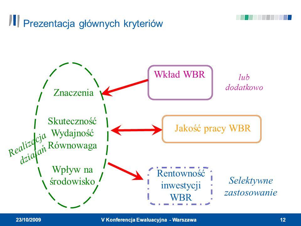 12V Konferencja Ewaluacyjna - Warszawa 23/10/2009 Znaczenia Skuteczność Wydajność Równowaga Wpływ na środowisko Rentowność inwestycji WBR Wkład WBR Jakość pracy WBR Selektywne zastosowanie Realizacja działań lub dodatkowo Prezentacja głównych kryteriów