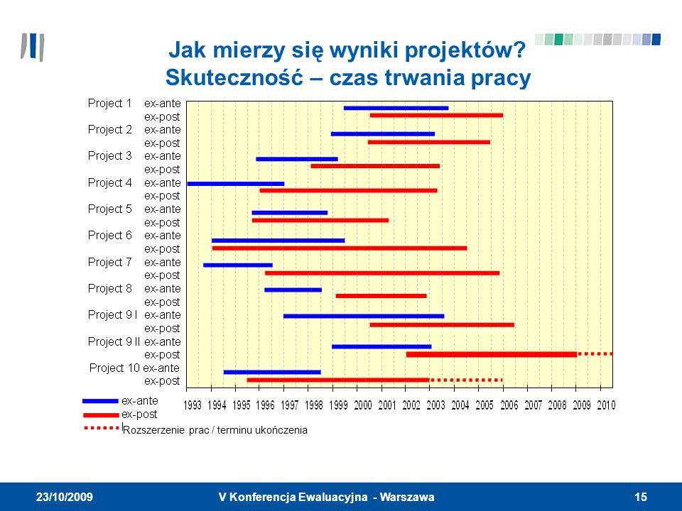 15V Konferencja Ewaluacyjna - Warszawa 23/10/2009 Jak mierzy się wyniki projektów? Skuteczność – czas trwania pracy Rozszerzenie prac / terminu ukończ