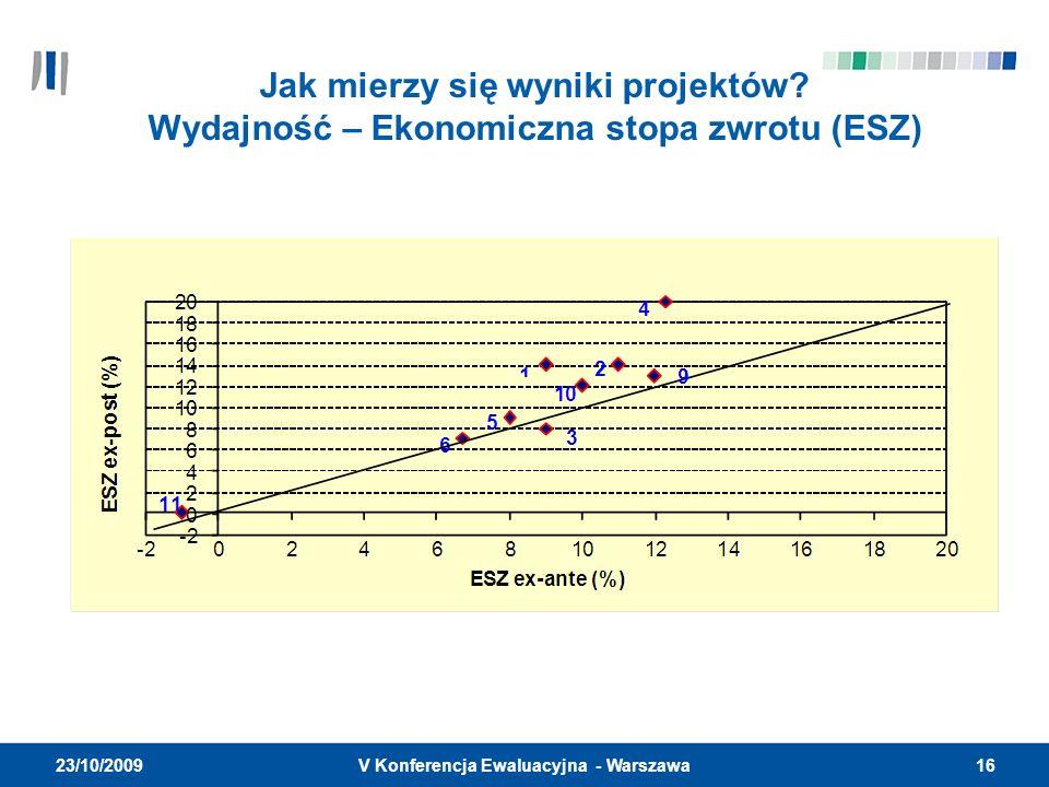 16V Konferencja Ewaluacyjna - Warszawa 23/10/2009 Jak mierzy się wyniki projektów? Wydajność – Ekonomiczna stopa zwrotu (ESZ)