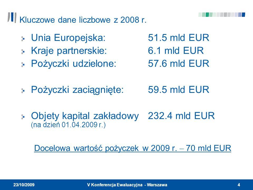 4V Konferencja Ewaluacyjna - Warszawa 23/10/2009 Kluczowe dane liczbowe z 2008 r. Unia Europejska:51.5 mld EUR Kraje partnerskie:6.1 mld EUR Pożyczki