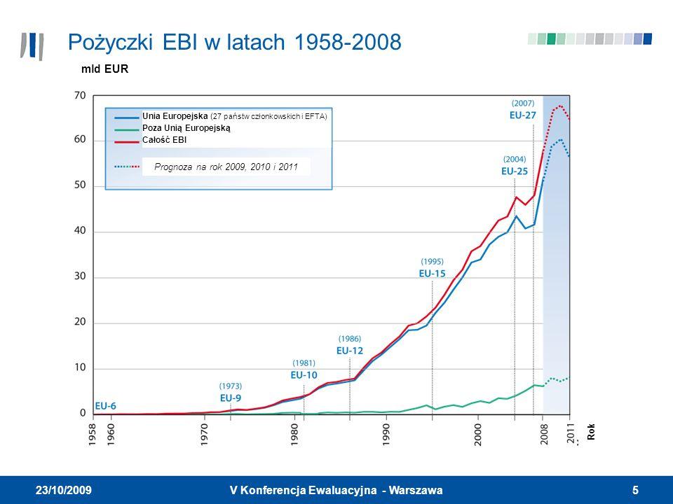 5V Konferencja Ewaluacyjna - Warszawa 23/10/2009 Pożyczki EBI w latach 1958-2008 mld EUR Prognoza na rok 2009, 2010 i 2011 Unia Europejska ( 27 państw członkowskich i EFTA) Poza Unią Europejską Całość EBI Rok