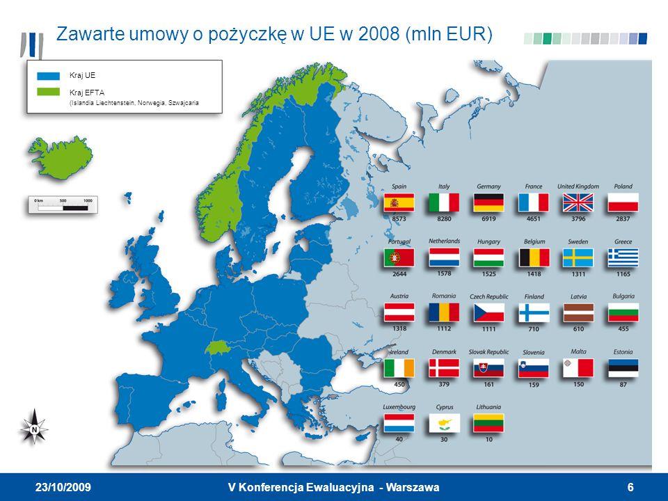 6V Konferencja Ewaluacyjna - Warszawa 23/10/2009 Zawarte umowy o pożyczkę w UE w 2008 (mln EUR) Kraj UE Kraj EFTA (Islandia Liechtenstein, Norwegia, S