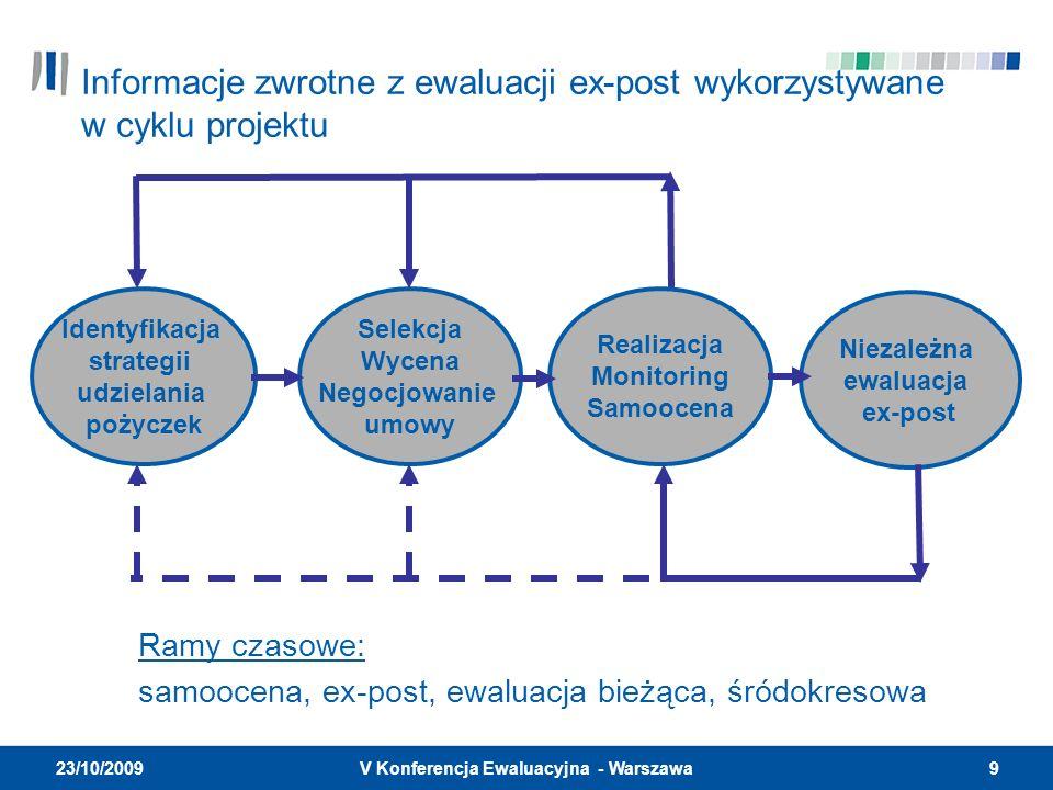 9V Konferencja Ewaluacyjna - Warszawa 23/10/2009 Informacje zwrotne z ewaluacji ex-post wykorzystywane w cyklu projektu Identyfikacja strategii udzielania pożyczek Selekcja Wycena Negocjowanie umowy Realizacja Monitoring Samoocena Niezależna ewaluacja ex-post Ramy czasowe: samoocena, ex-post, ewaluacja bieżąca, śródokresowa