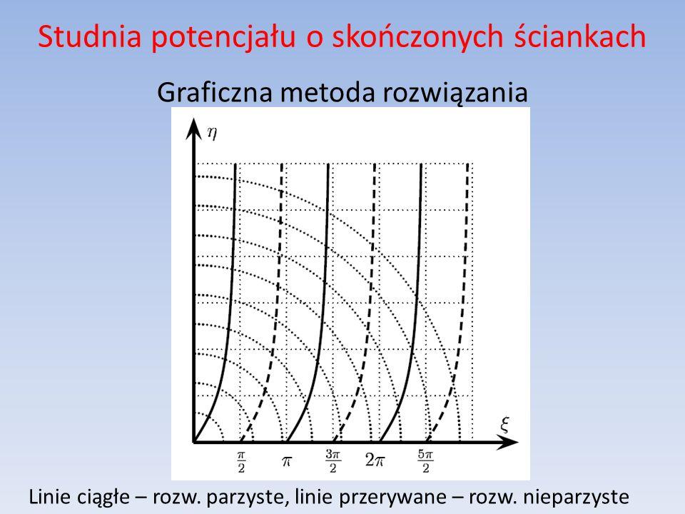 Studnia potencjału o skończonych ściankach Graficzna metoda rozwiązania Linie ciągłe – rozw. parzyste, linie przerywane – rozw. nieparzyste