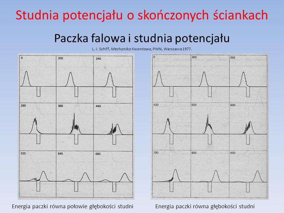 Studnia potencjału o skończonych ściankach Paczka falowa i studnia potencjału L.