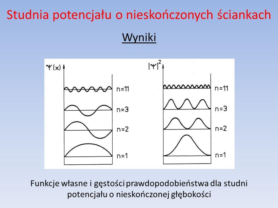 Studnia potencjału o nieskończonych ściankach Wyniki Funkcje własne i gęstości prawdopodobieństwa dla studni potencjału o nieskończonej głębokości