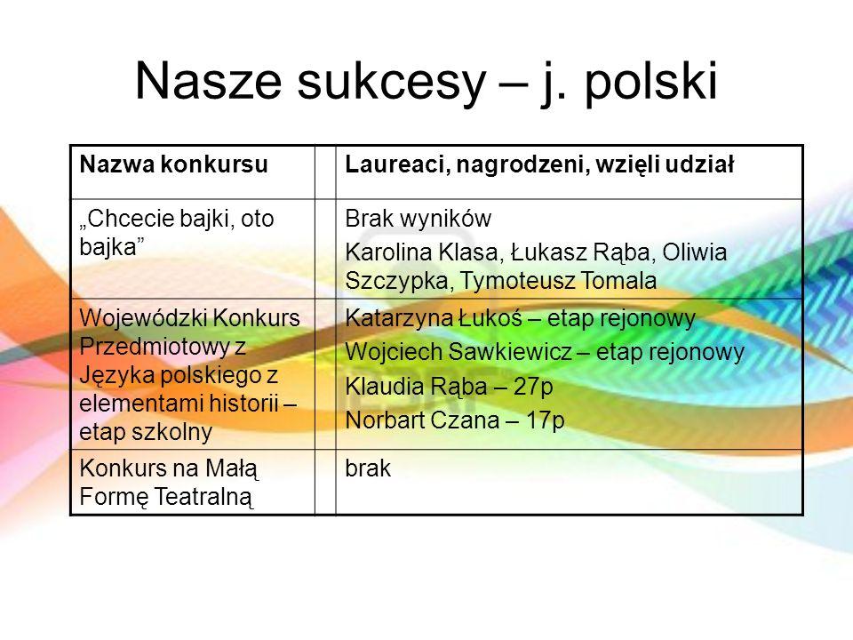 Nasze sukcesy – j. polski Nazwa konkursuLaureaci, nagrodzeni, wzięli udział Chcecie bajki, oto bajka Brak wyników Karolina Klasa, Łukasz Rąba, Oliwia