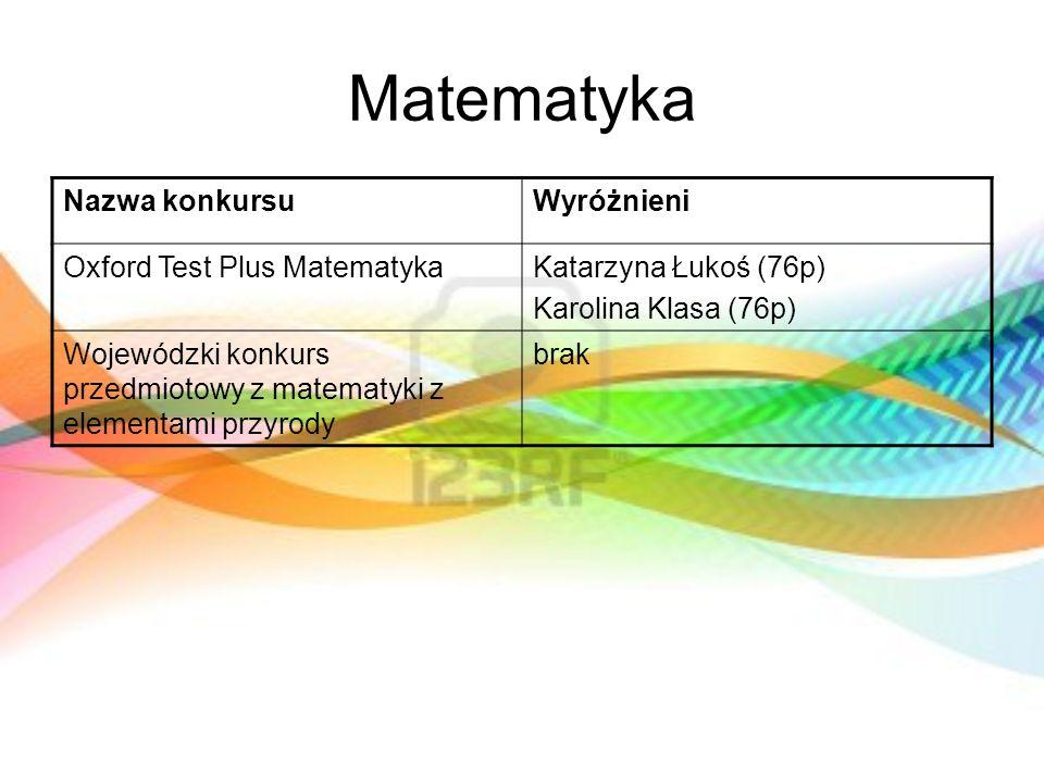 Matematyka Nazwa konkursuWyróżnieni Oxford Test Plus MatematykaKatarzyna Łukoś (76p) Karolina Klasa (76p) Wojewódzki konkurs przedmiotowy z matematyki