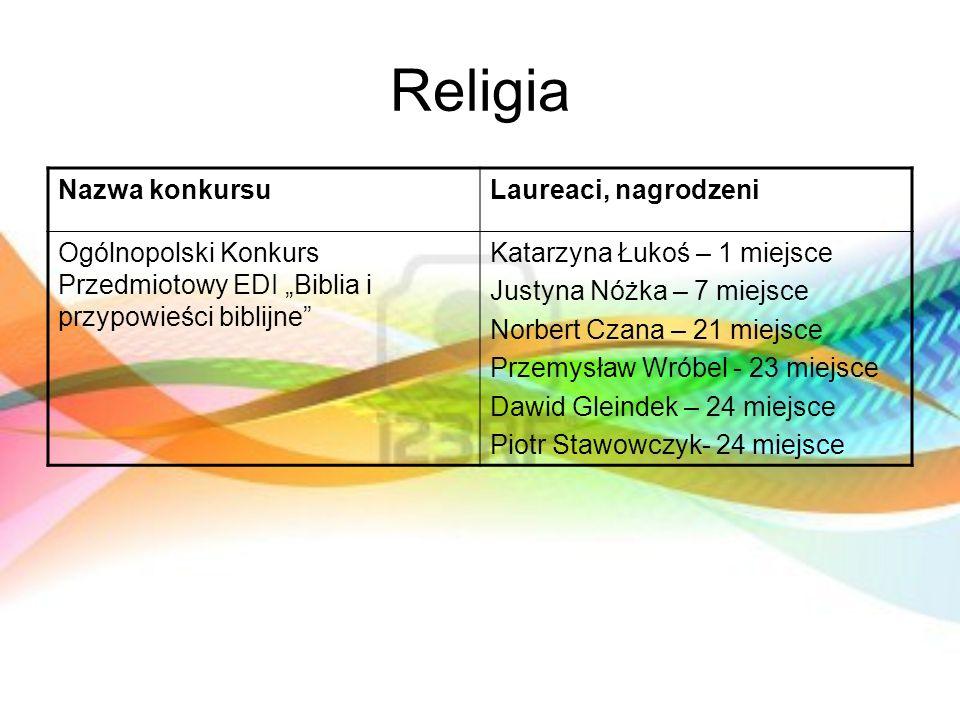 Religia Nazwa konkursuLaureaci, nagrodzeni Ogólnopolski Konkurs Przedmiotowy EDI Biblia i przypowieści biblijne Katarzyna Łukoś – 1 miejsce Justyna Nó