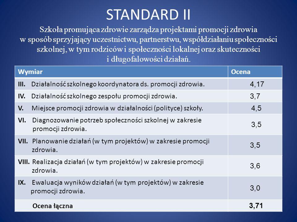 STANDARD II Szkoła promująca zdrowie zarządza projektami promocji zdrowia w sposób sprzyjający uczestnictwu, partnerstwu, współdziałaniu społeczności szkolnej, w tym rodziców i społeczności lokalnej oraz skuteczności i długofalowości działań Nauczyciele i rodzice dostrzegają możliwość zwiększenia swojego udziału w podejmowanych w szkole działaniach w zakresie promocji zdrowia: TAKNIE Nauczyciele20%80% Rodzice30%70%