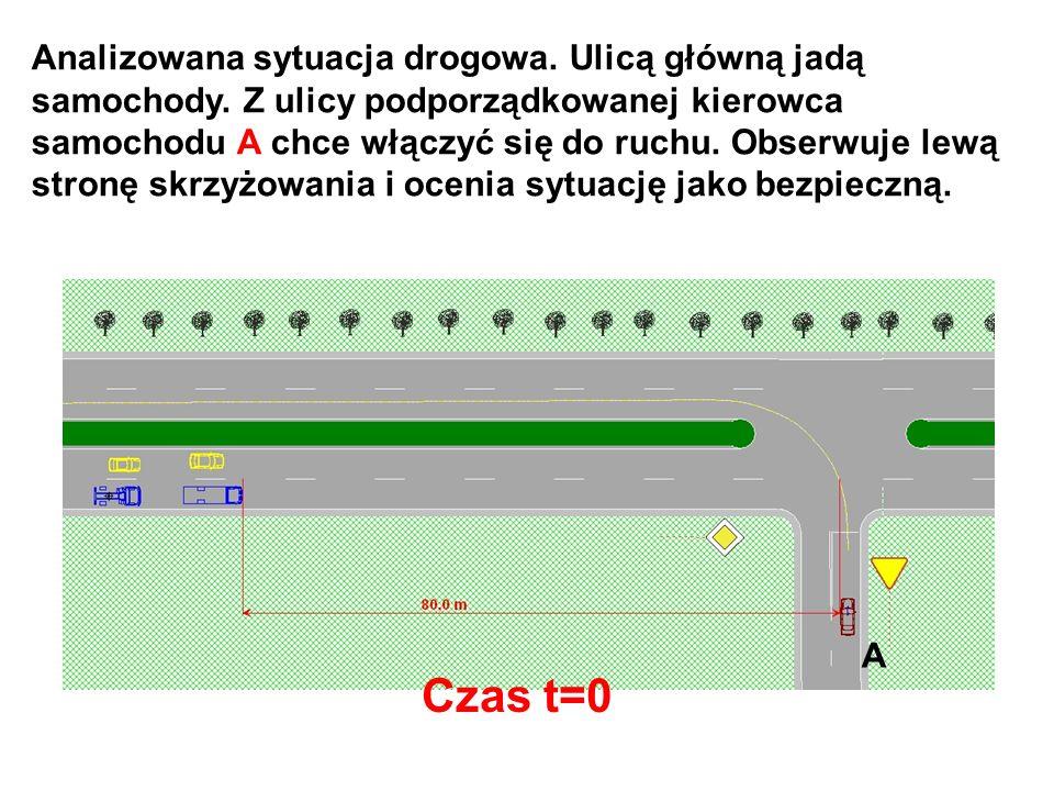 Analizowana sytuacja drogowa. Ulicą główną jadą samochody. Z ulicy podporządkowanej kierowca samochodu A chce włączyć się do ruchu. Obserwuje lewą str