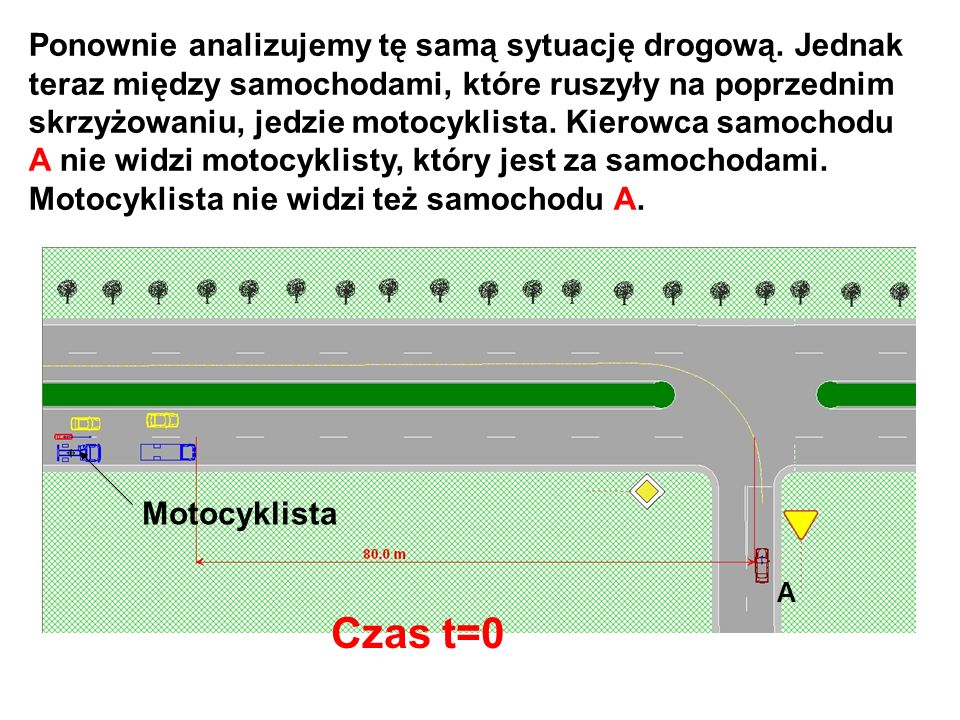 Ponownie analizujemy tę samą sytuację drogową. Jednak teraz między samochodami, które ruszyły na poprzednim skrzyżowaniu, jedzie motocyklista. Kierowc
