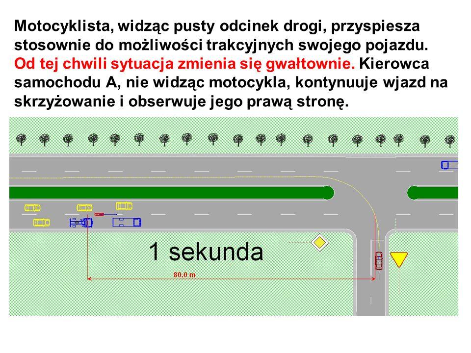 Motocyklista, widząc pusty odcinek drogi, przyspiesza stosownie do możliwości trakcyjnych swojego pojazdu. Od tej chwili sytuacja zmienia się gwałtown