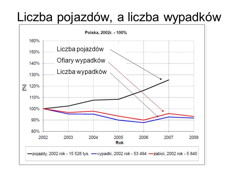 Tendencje zmian liczby pojazdów i wypadków w Polsce; lata 2002 - 2008 Liczba pojazdów Ofiary wypadków Liczba wypadków