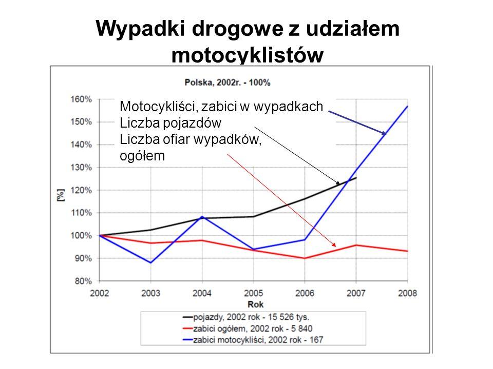 Wypadki drogowe z udziałem motocyklistów Motocykliści, zabici w wypadkach Liczba pojazdów Liczba ofiar wypadków, ogółem