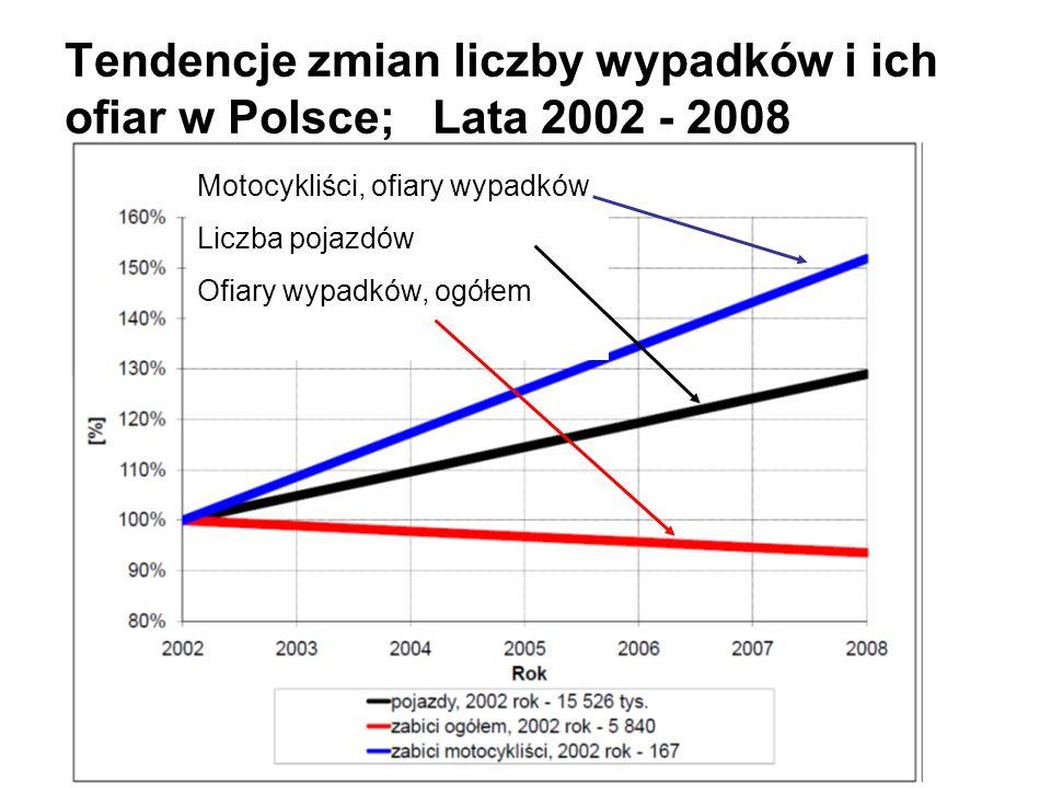 Tendencje zmian liczby wypadków i ich ofiar w Polsce; Lata 2002 - 2008 Motocykliści, ofiary wypadków Liczba pojazdów Ofiary wypadków, ogółem