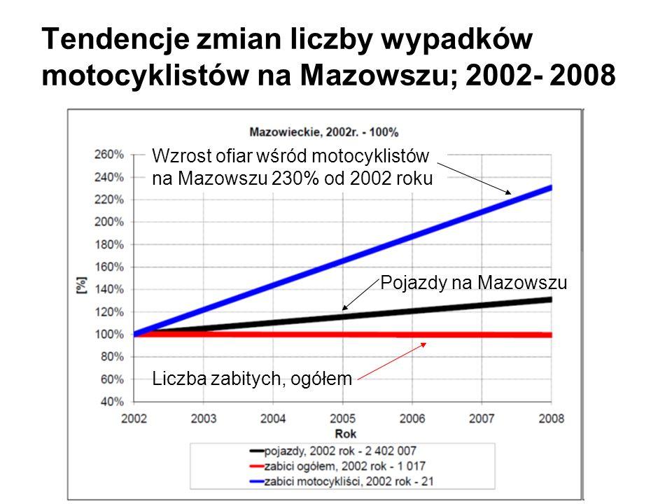 Tendencje zmian liczby wypadków motocyklistów na Mazowszu; 2002- 2008 Wzrost ofiar wśród motocyklistów na Mazowszu 230% od 2002 roku Pojazdy na Mazows