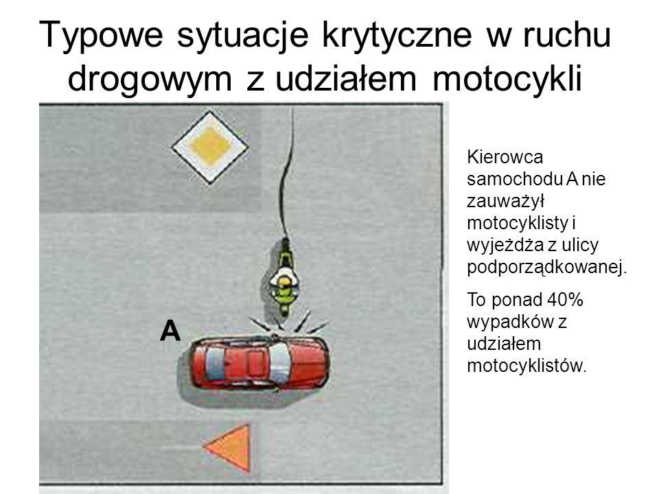 Typowe sytuacje krytyczne w ruchu drogowym z udziałem motocykli Kierowca samochodu A nie zauważył motocyklisty i wyjeżdża z ulicy podporządkowanej. To