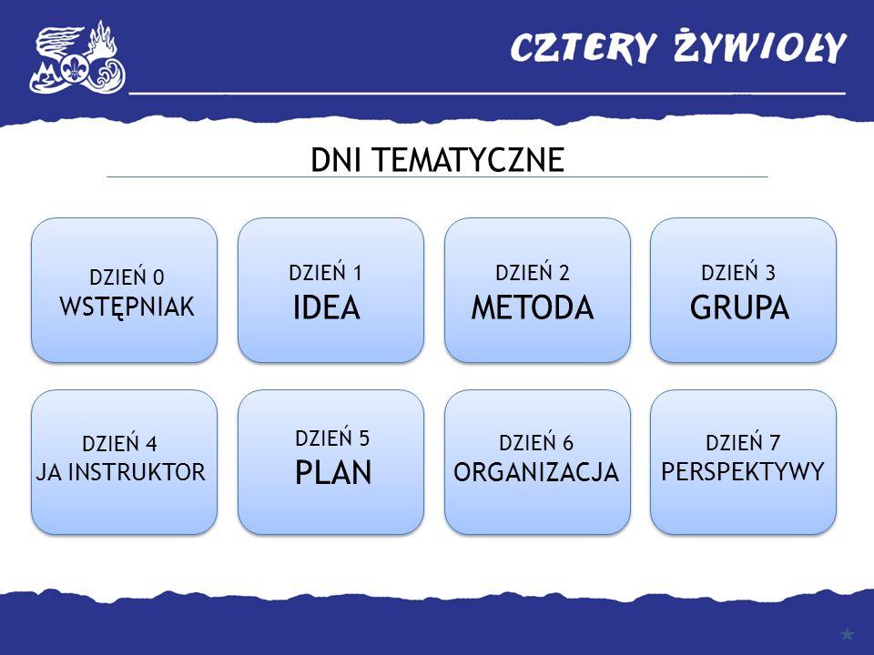 DNI TEMATYCZNE DZIEŃ 0 WSTĘPNIAK DZIEŃ 1 IDEA DZIEŃ 3 GRUPA DZIEŃ 2 METODA DZIEŃ 7 PERSPEKTYWY DZIEŃ 6 ORGANIZACJA DZIEŃ 5 PLAN DZIEŃ 4 JA INSTRUKTOR