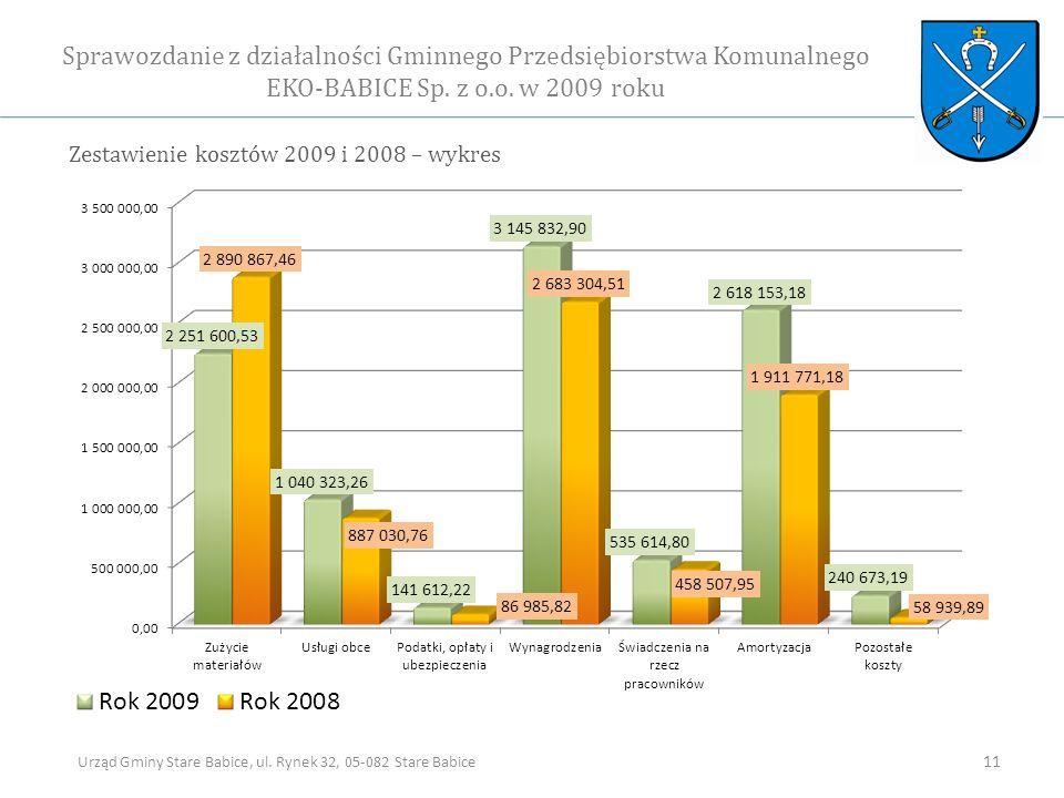 Zestawienie kosztów 2009 i 2008 – wykres Sprawozdanie z działalności Gminnego Przedsiębiorstwa Komunalnego EKO-BABICE Sp.