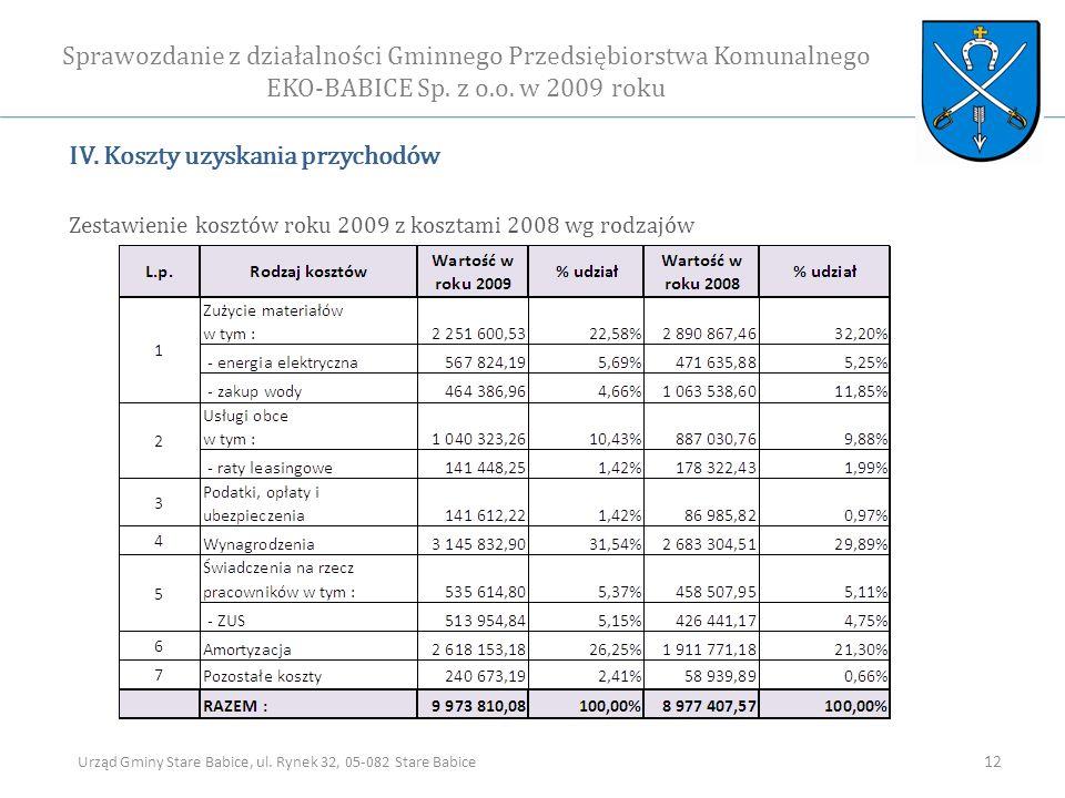 IV. Koszty uzyskania przychodów Zestawienie kosztów roku 2009 z kosztami 2008 wg rodzajów Sprawozdanie z działalności Gminnego Przedsiębiorstwa Komuna