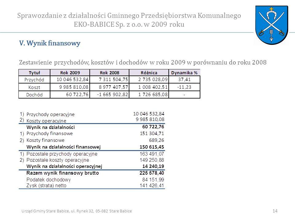 V. Wynik finansowy Zestawienie przychodów, kosztów i dochodów w roku 2009 w porównaniu do roku 2008 Sprawozdanie z działalności Gminnego Przedsiębiors