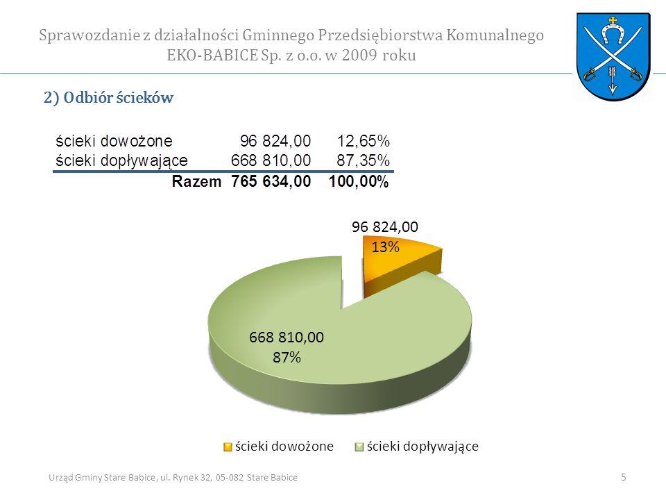 2) Odbiór ścieków Sprawozdanie z działalności Gminnego Przedsiębiorstwa Komunalnego EKO-BABICE Sp.