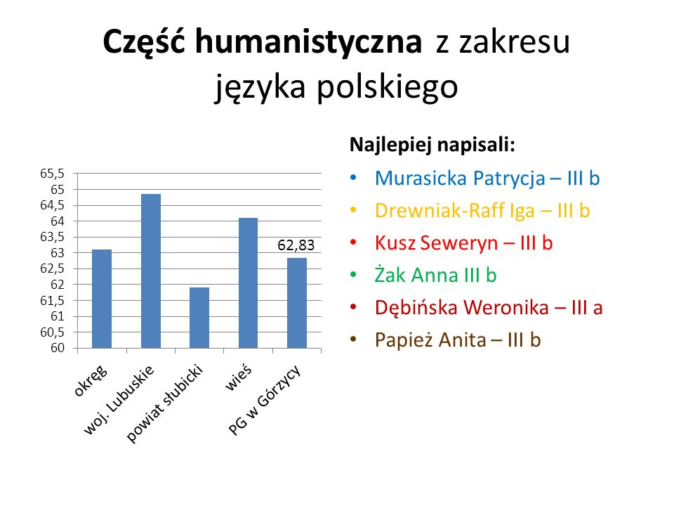 Część humanistyczna z zakresu języka polskiego Najlepiej napisali: Murasicka Patrycja – III b Drewniak-Raff Iga – III b Kusz Seweryn – III b Żak Anna III b Dębińska Weronika – III a Papież Anita – III b