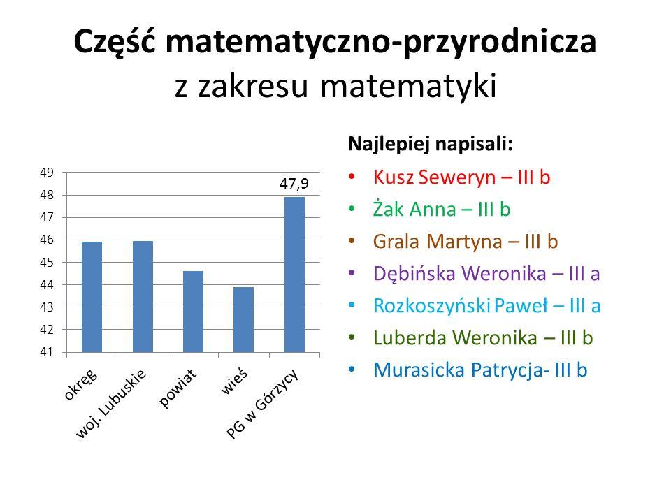 Część matematyczno-przyrodnicza z zakresu matematyki Najlepiej napisali: Kusz Seweryn – III b Żak Anna – III b Grala Martyna – III b Dębińska Weronika – III a Rozkoszyński Paweł – III a Luberda Weronika – III b Murasicka Patrycja- III b