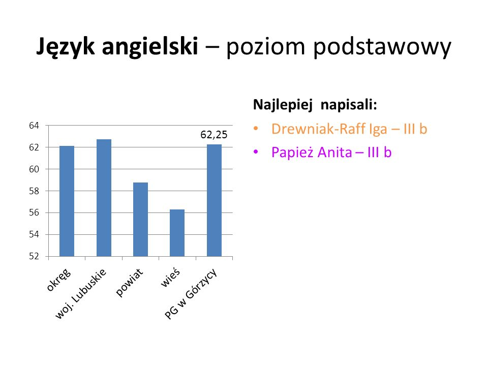 Język angielski – poziom podstawowy Najlepiej napisali: Drewniak-Raff Iga – III b Papież Anita – III b