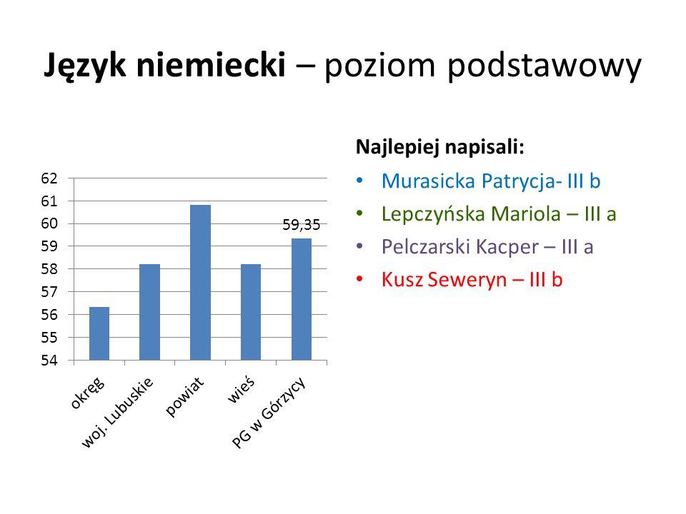 Język niemiecki – poziom podstawowy Najlepiej napisali: Murasicka Patrycja- III b Lepczyńska Mariola – III a Pelczarski Kacper – III a Kusz Seweryn –