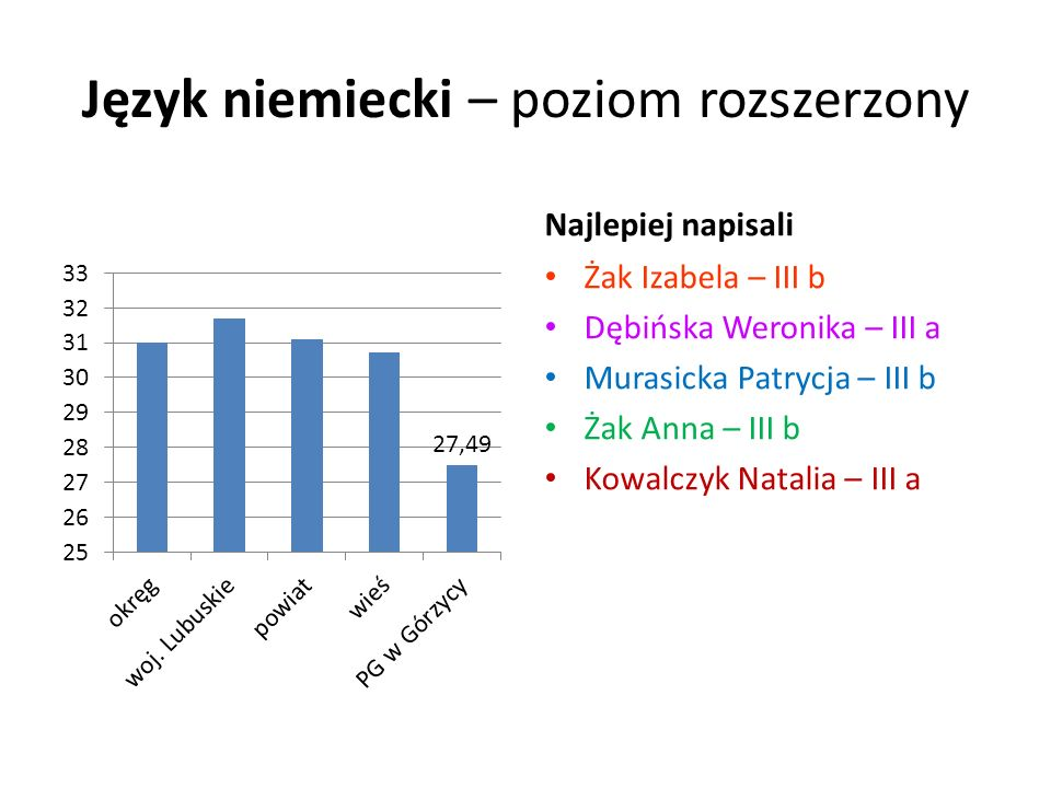 Wyniki szkoły w skali staninowej Wyniki egzaminustanin części humanistycznej z zakresu historii i wiedzy o społeczeństwie Stanin 7 - wysoki języka polskiegoStanin 5 - średni części matematyczno-przyrodniczej z zakresu przyrodyStanin 6 – wyżej średni matematyki Stanin 6 - wyżej średni Język angielski Poziom podstawowy Stanin 5 - średni Język niemieckiPoziom podstawowyStanin 6 - wyżej średni