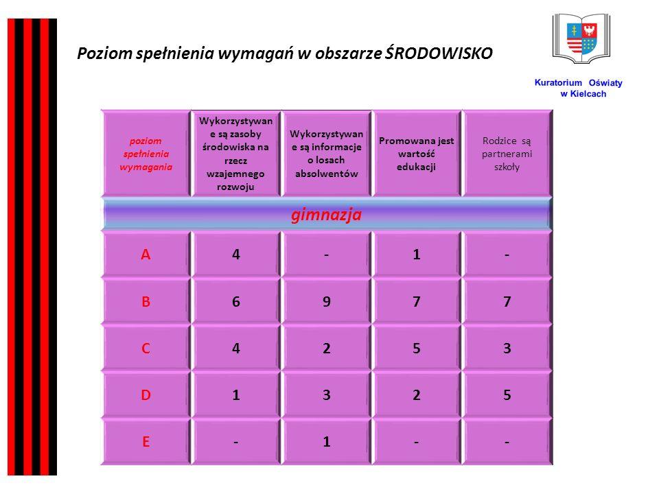 Kuratorium Oświaty w Kielcach poziom spełnienia wymagania Wykorzystywan e są zasoby środowiska na rzecz wzajemnego rozwoju Wykorzystywan e są informacje o losach absolwentów Promowana jest wartość edukacji Rodzice są partnerami szkoły gimnazja A4-1- B6977 C4253 D1325 E-1-- Poziom spełnienia wymagań w obszarze ŚRODOWISKO