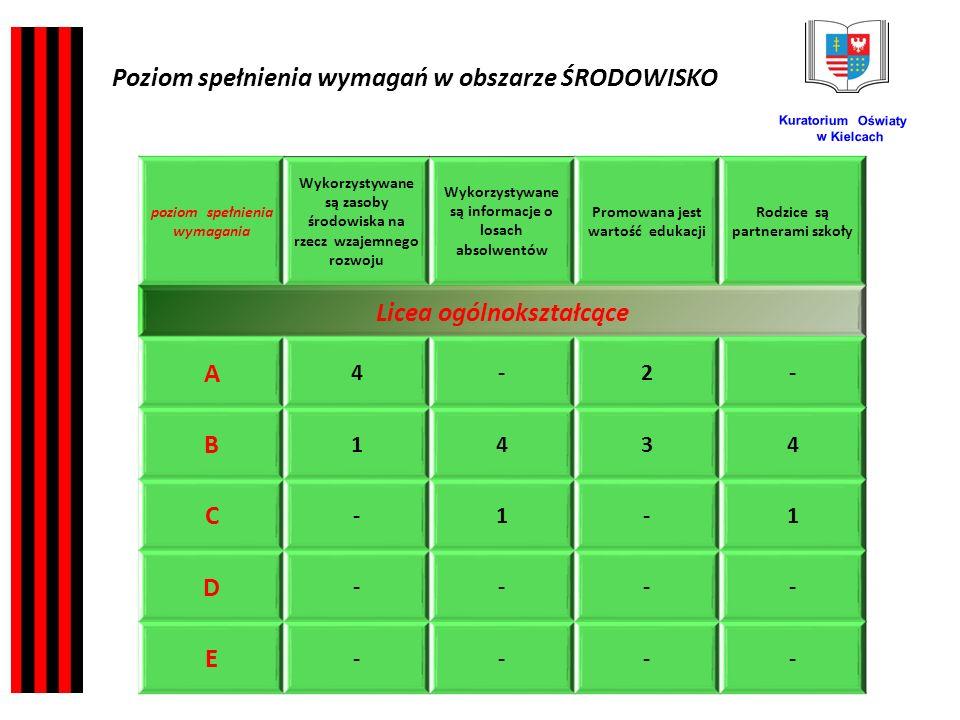 Kuratorium Oświaty w Kielcach poziom spełnienia wymagania Wykorzystywane są zasoby środowiska na rzecz wzajemnego rozwoju Wykorzystywane są informacje o losach absolwentów Promowana jest wartość edukacji Rodzice są partnerami szkoły Licea ogólnokształcące A 4-2- B 1434 C -1-1 D ---- E ---- Poziom spełnienia wymagań w obszarze ŚRODOWISKO