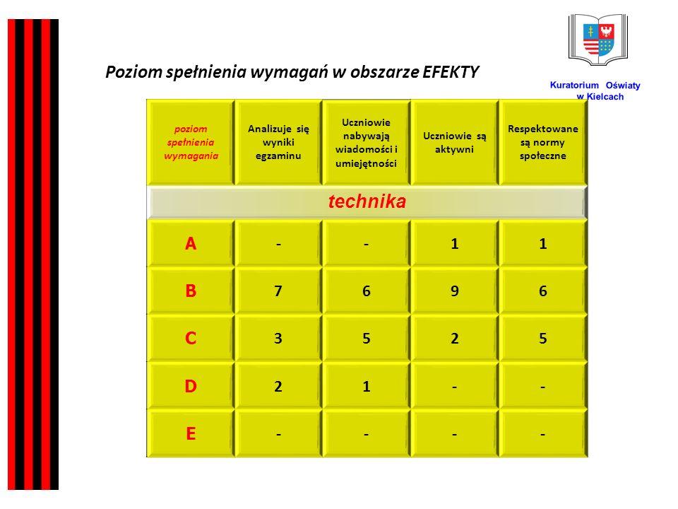 Kuratorium Oświaty w Kielcach poziom spełnienia wymagania Analizuje się wyniki egzaminu Uczniowie nabywają wiadomości i umiejętności Uczniowie są aktywni Respektowane są normy społeczne technika A --11 B 7696 C 3525 D 21-- E ---- Poziom spełnienia wymagań w obszarze EFEKTY