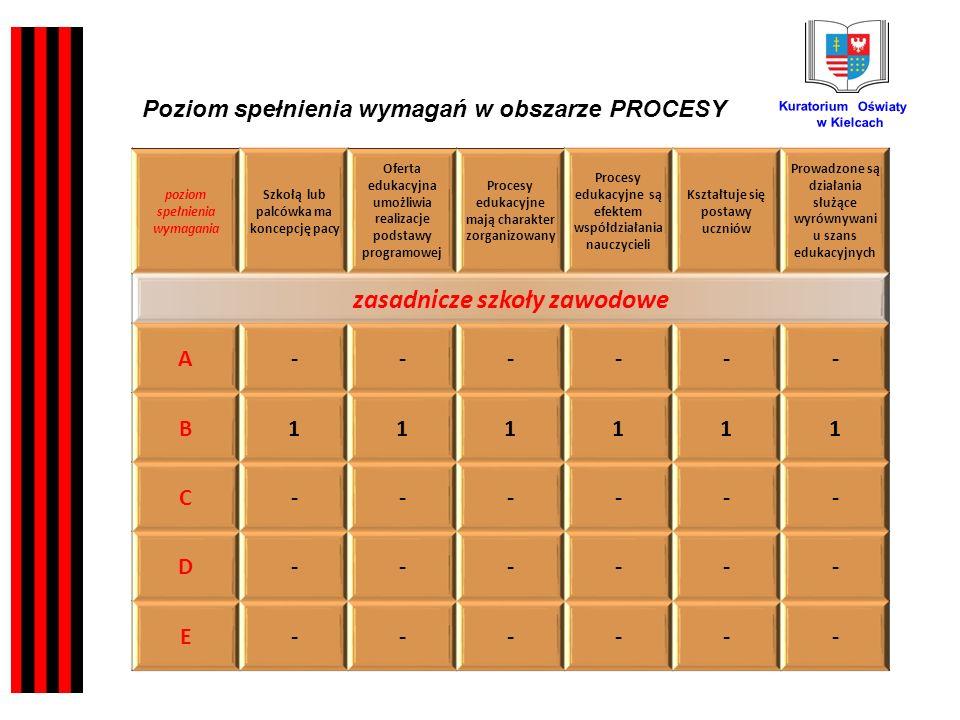 Kuratorium Oświaty w Kielcach poziom spełnienia wymagania Szkołą lub palcówka ma koncepcję pacy Oferta edukacyjna umożliwia realizacje podstawy programowej Procesy edukacyjne mają charakter zorganizowany Procesy edukacyjne są efektem współdziałania nauczycieli Kształtuje się postawy uczniów Prowadzone są działania służące wyrównywani u szans edukacyjnych zasadnicze szkoły zawodowe A------ B111111 C------ D------ E------ Poziom spełnienia wymagań w obszarze PROCESY