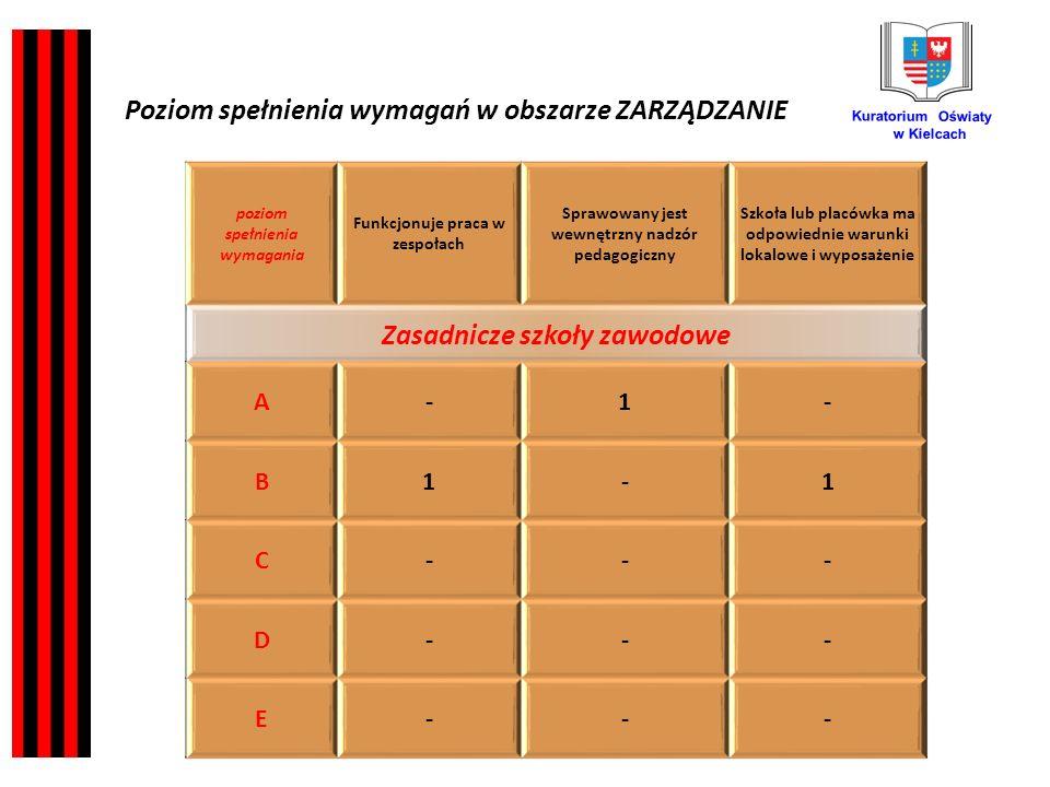 Kuratorium Oświaty w Kielcach poziom spełnienia wymagania Funkcjonuje praca w zespołach Sprawowany jest wewnętrzny nadzór pedagogiczny Szkoła lub placówka ma odpowiednie warunki lokalowe i wyposażenie Zasadnicze szkoły zawodowe A-1- B1-1 C--- D--- E--- Poziom spełnienia wymagań w obszarze ZARZĄDZANIE