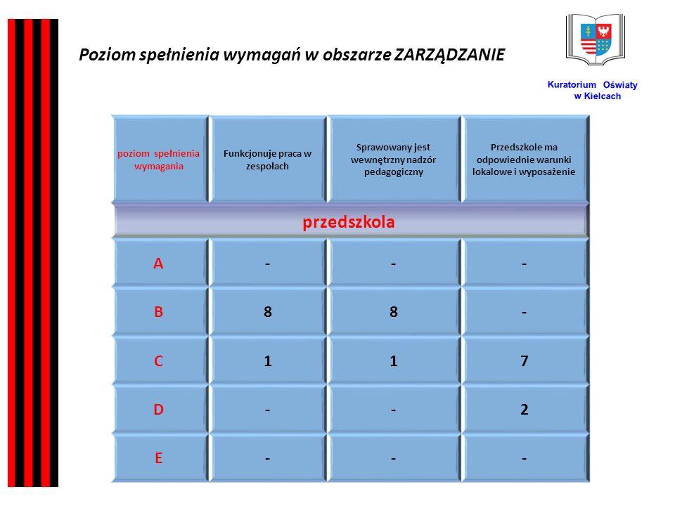 Kuratorium Oświaty w Kielcach poziom spełnienia wymagania Funkcjonuje praca w zespołach Sprawowany jest wewnętrzny nadzór pedagogiczny Przedszkole ma odpowiednie warunki lokalowe i wyposażenie przedszkola A--- B88- C117 D--2 E--- Poziom spełnienia wymagań w obszarze ZARZĄDZANIE