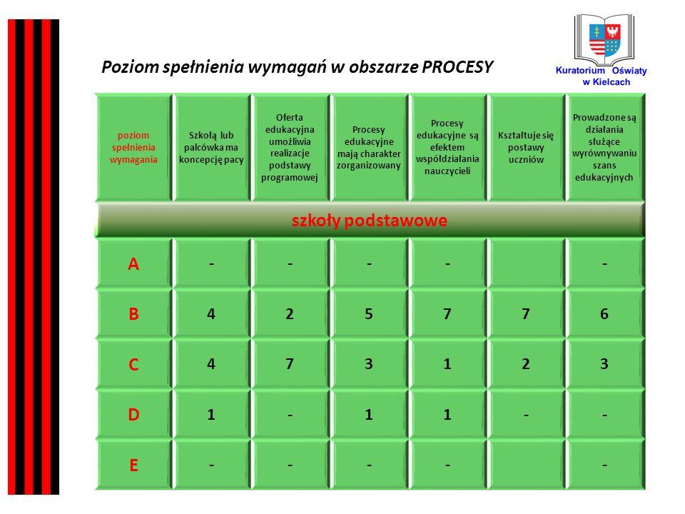 Kuratorium Oświaty w Kielcach poziom spełnienia wymagania Szkołą lub palcówka ma koncepcję pacy Oferta edukacyjna umożliwia realizacje podstawy programowej Procesy edukacyjne mają charakter zorganizowany Procesy edukacyjne są efektem współdziałania nauczycieli Kształtuje się postawy uczniów Prowadzone są działania służące wyrównywaniu szans edukacyjnych szkoły podstawowe A ----- B 425776 C 473123 D 1-11-- E ----- Poziom spełnienia wymagań w obszarze PROCESY