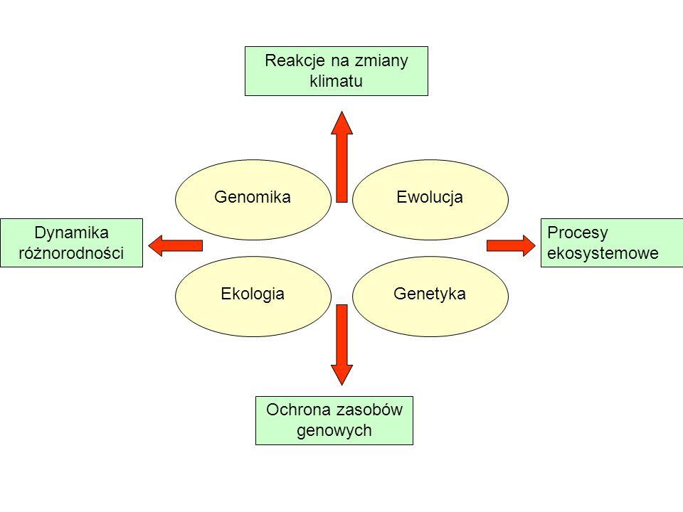 Genomika Dynamika różnorodności EwolucjaGenetykaEkologia Reakcje na zmiany klimatu Procesy ekosystemowe Ochrona zasobów genowych
