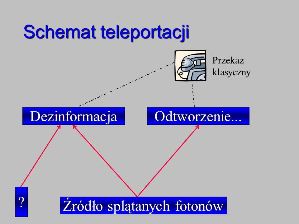Schemat teleportacji Źródło splątanych fotonów ? DezinformacjaOdtworzenie... Przekaz klasyczny