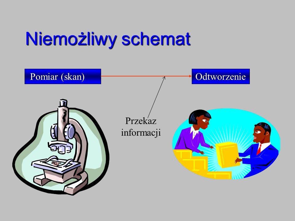Niemożliwy schemat Pomiar (skan)Odtworzenie Przekaz informacji
