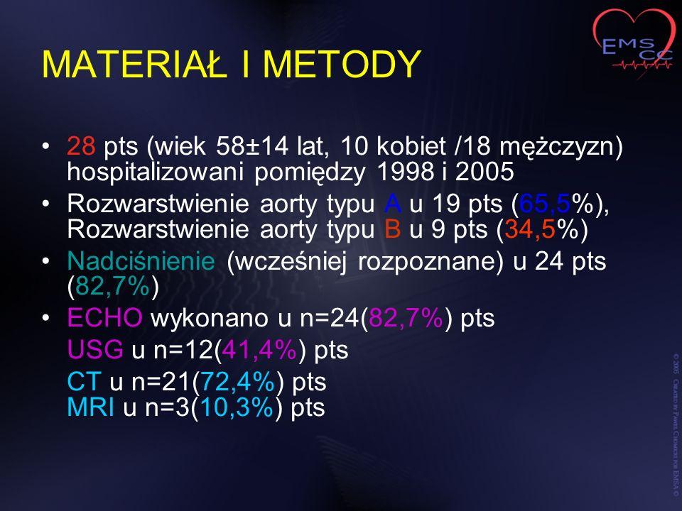 MATERIAŁ I METODY 28 pts (wiek 58±14 lat, 10 kobiet /18 mężczyzn) hospitalizowani pomiędzy 1998 i 2005 Rozwarstwienie aorty typu A u 19 pts (65,5%), R