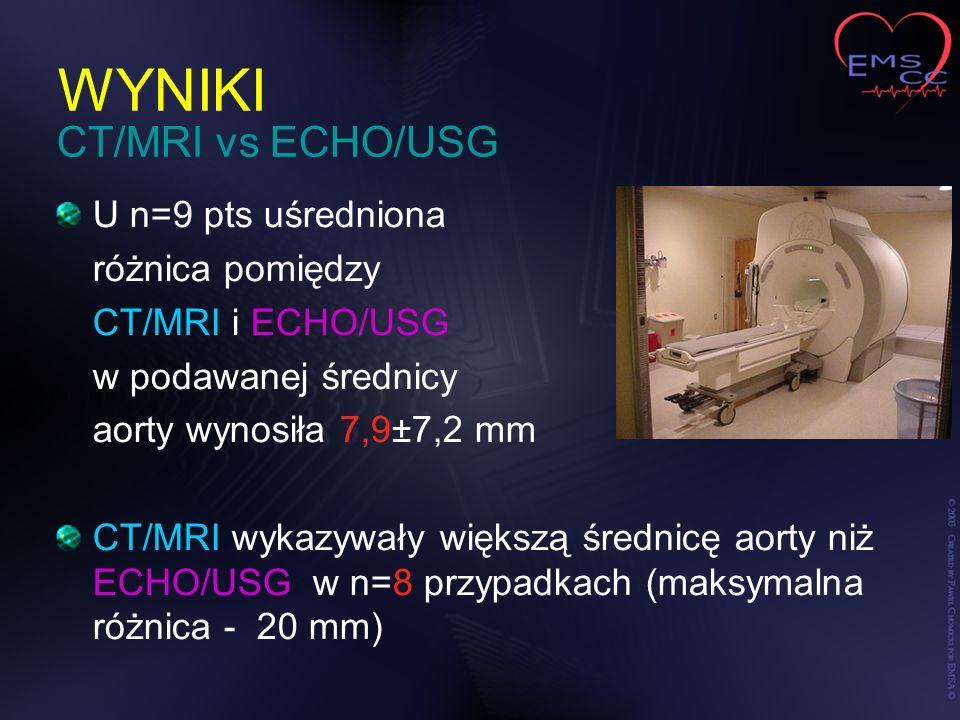 WYNIKI U n=9 pts uśredniona różnica pomiędzy CT/MRI i ECHO/USG w podawanej średnicy aorty wynosiła 7,9±7,2 mm CT/MRI wykazywały większą średnicę aorty