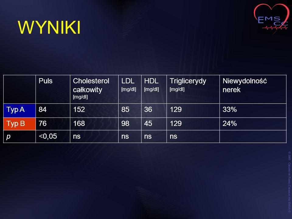 WYNIKI PulsCholesterol całkowity [mg/dl] LDL [mg/dl] HDL [mg/dl] Triglicerydy [mg/dl] Niewydolność nerek Typ A84152853612933% Typ B76168984512924% p<0