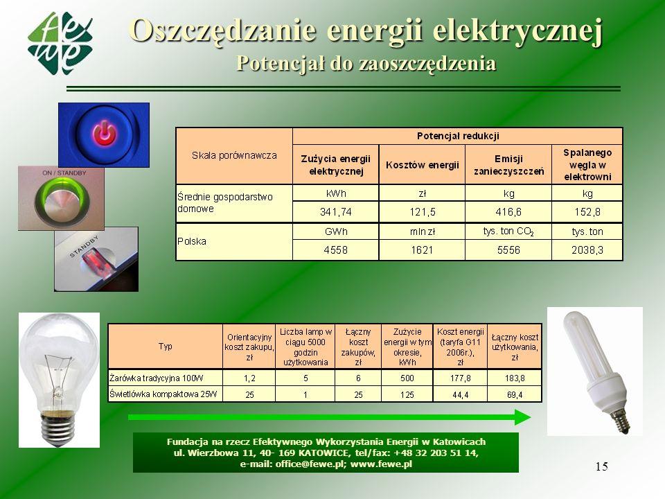 15 Oszczędzanie energii elektrycznej Potencjał do zaoszczędzenia Fundacja na rzecz Efektywnego Wykorzystania Energii w Katowicach ul.