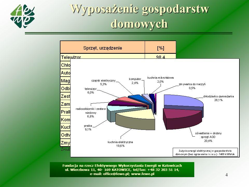 4 Wyposażenie gospodarstw domowych Fundacja na rzecz Efektywnego Wykorzystania Energii w Katowicach ul. Wierzbowa 11, 40- 169 KATOWICE, tel/fax: +48 3