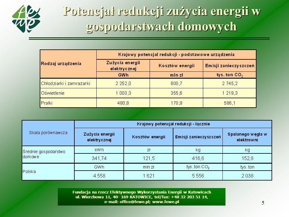 5 Potencjał redukcji zużycia energii w gospodarstwach domowych Fundacja na rzecz Efektywnego Wykorzystania Energii w Katowicach ul. Wierzbowa 11, 40-